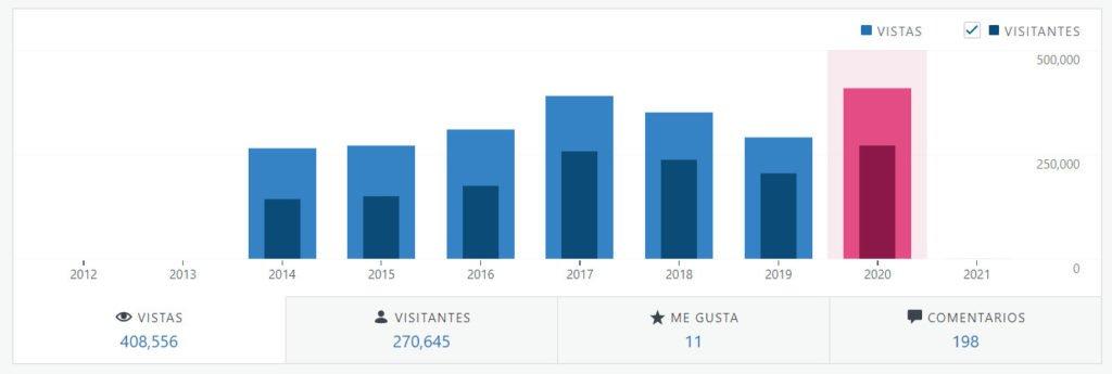 CuevadeLobo Estadísticas